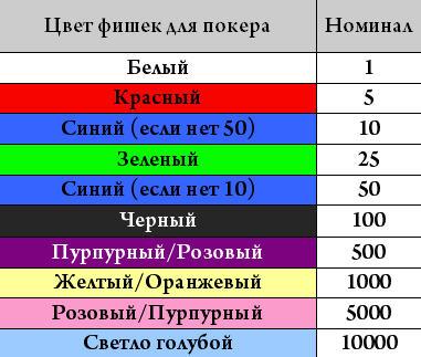 Какого цвета фишки в казино лас вегас казино википедия